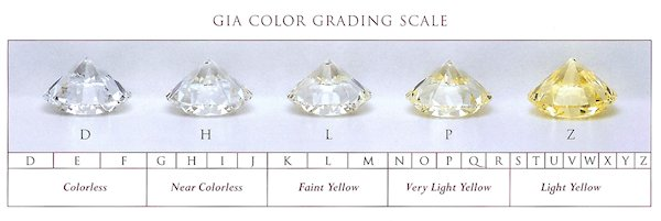 GIA Diamond Color Scale